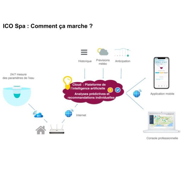 ICO Spa Mätstation